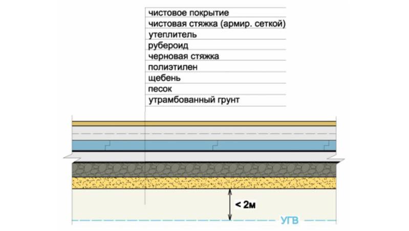 Как сделать пол из бетона своими руками